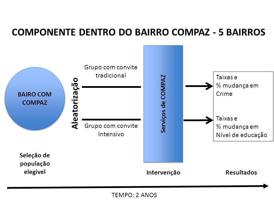 BAIRO COM COMPAZ Seleção de população elegivel Aleatorização Grupo com convite tradicional Grupo com convite Intensivo Serviços de COMPAZ Intervenção