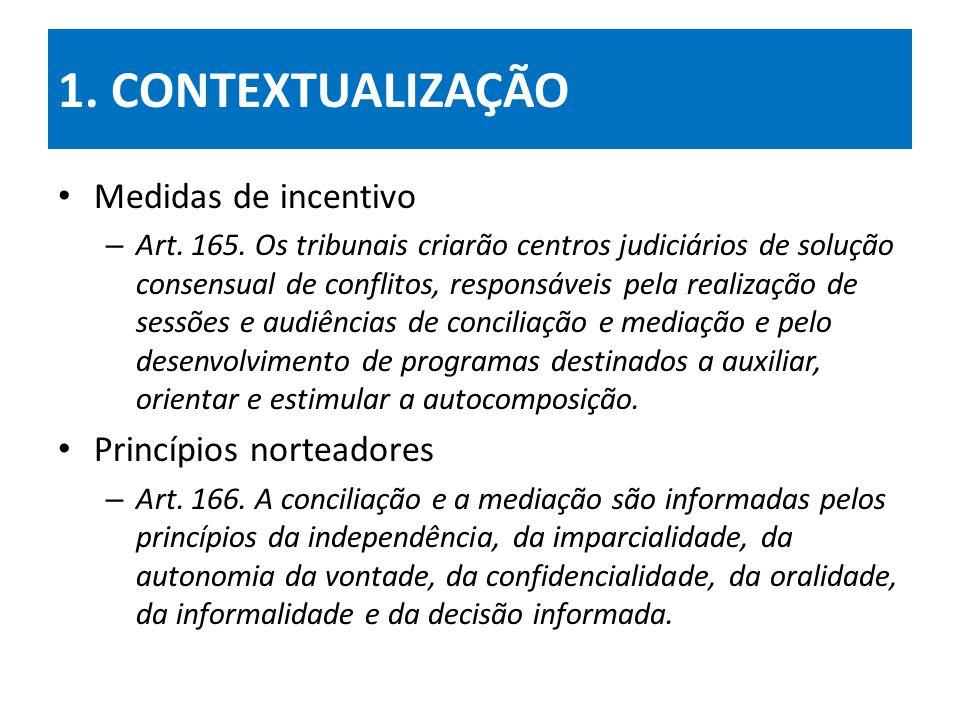 1.CONTEXTUALIZAÇÃO Medidas de incentivo – Art. 165.