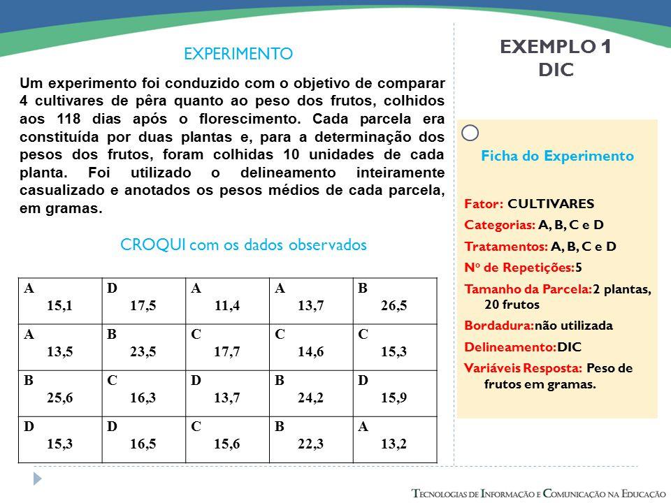 EXEMPLO 1 DIC Um experimento foi conduzido com o objetivo de comparar 4 cultivares de pêra quanto ao peso dos frutos, colhidos aos 118 dias após o flo