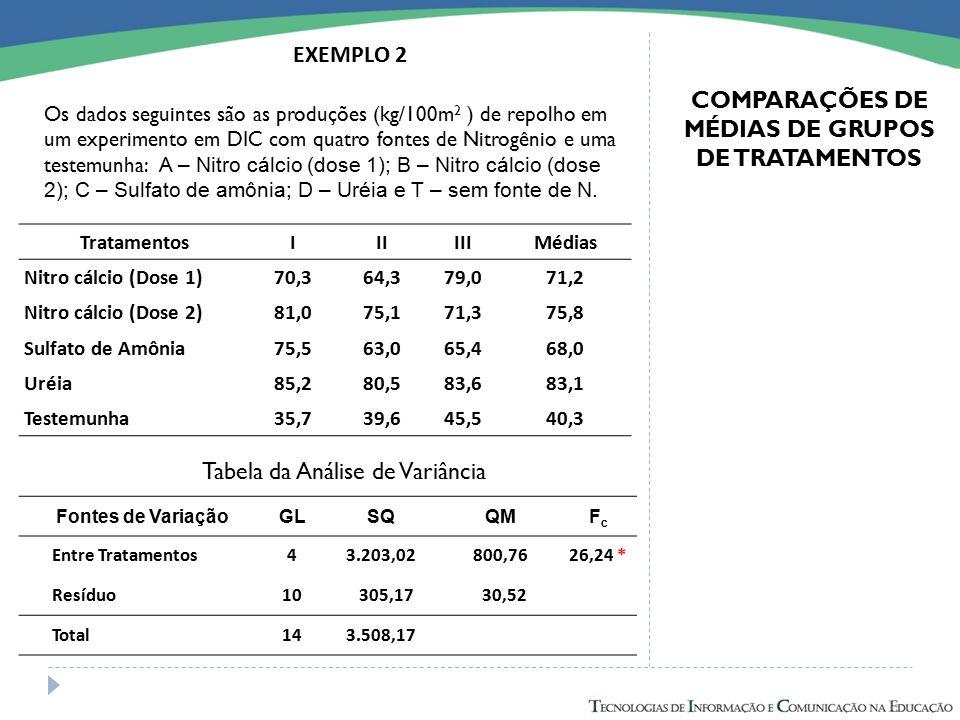 EXEMPLO 2 Os dados seguintes são as produções (kg/100m 2 ) de repolho em um experimento em DIC com quatro fontes de Nitrogênio e uma testemunha: A – N