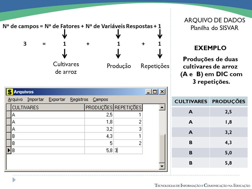 ARQUIVO DE DADOS Planilha do SISVAR N o de campos = N o de Fatores + N o de Variáveis Respostas + 1 EXEMPLO Produções de duas cultivares de arroz (A e