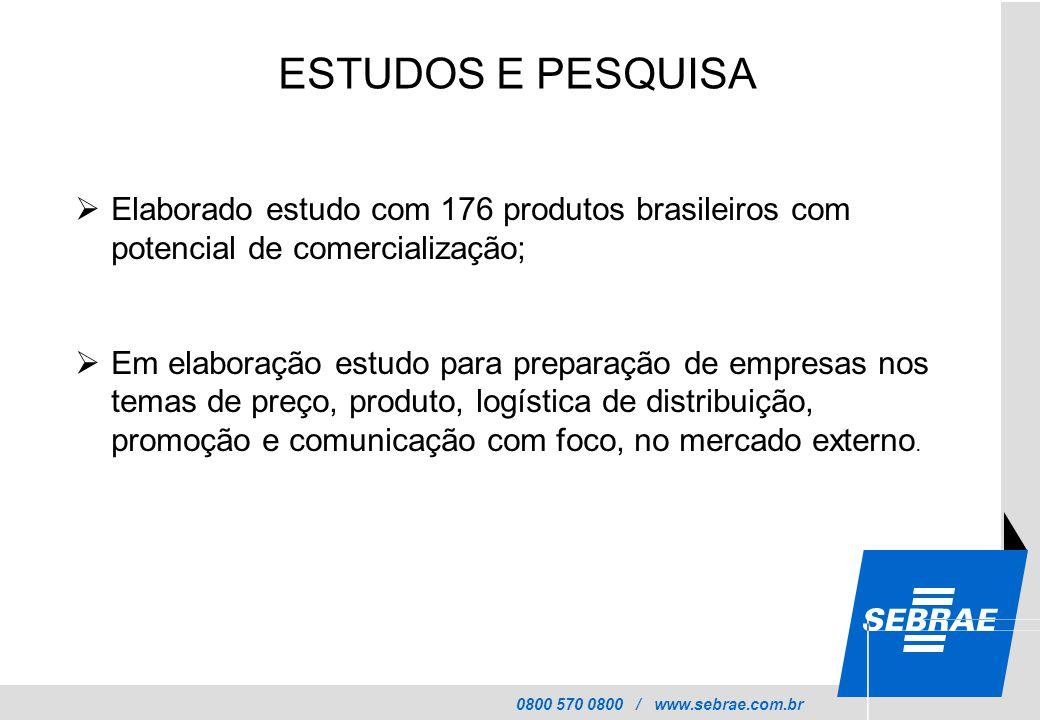 0800 570 0800 / www.sebrae.com.br ESTUDOS E PESQUISA  Elaborado estudo com 176 produtos brasileiros com potencial de comercialização;  Em elaboração estudo para preparação de empresas nos temas de preço, produto, logística de distribuição, promoção e comunicação com foco, no mercado externo.