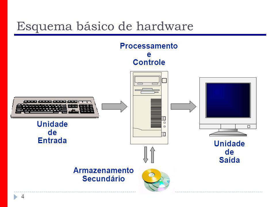 Esquema básico de hardware 4 Unidade de Entrada Unidade de Saída Processamento e Controle Armazenamento Secundário