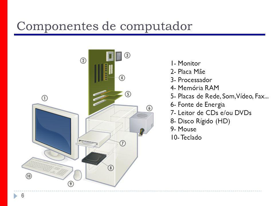 6 Componentes de computador 1- Monitor 2- Placa Mãe 3- Processador 4- Memória RAM 5- Placas de Rede, Som, Vídeo, Fax... 6- Fonte de Energia 7- Leitor