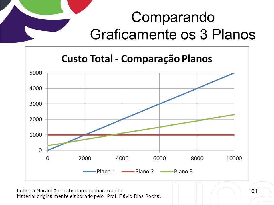 Comparando Graficamente os 3 Planos 101 Roberto Maranhão - robertomaranhao.com.br Material originalmente elaborado pelo Prof. Flávio Dias Rocha.