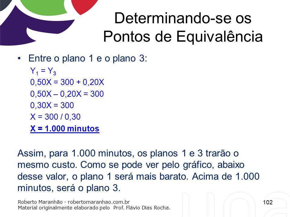Determinando-se os Pontos de Equivalência Entre o plano 1 e o plano 3: Y 1 = Y 3 0,50X = 300 + 0,20X 0,50X – 0,20X = 300 0,30X = 300 X = 300 / 0,30 X