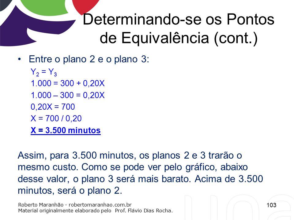 Determinando-se os Pontos de Equivalência (cont.) Entre o plano 2 e o plano 3: Y 2 = Y 3 1.000 = 300 + 0,20X 1.000 – 300 = 0,20X 0,20X = 700 X = 700 /