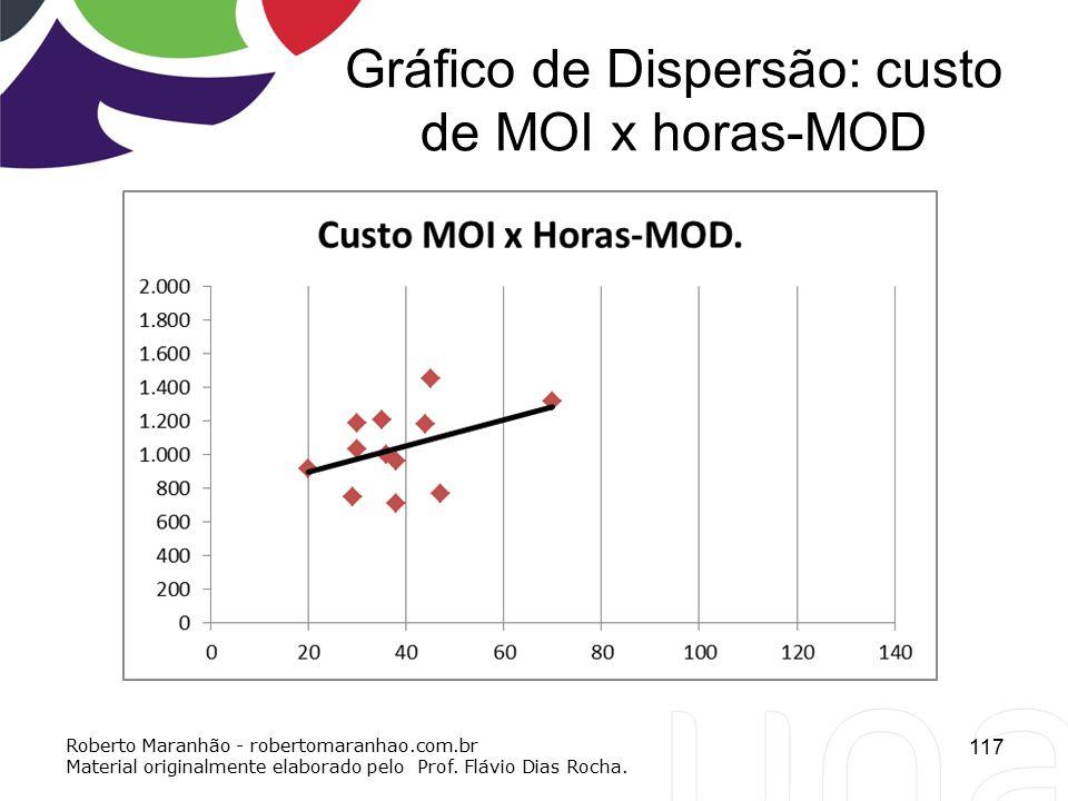 Gráfico de Dispersão: custo de MOI x horas-MOD 117 Roberto Maranhão - robertomaranhao.com.br Material originalmente elaborado pelo Prof. Flávio Dias R