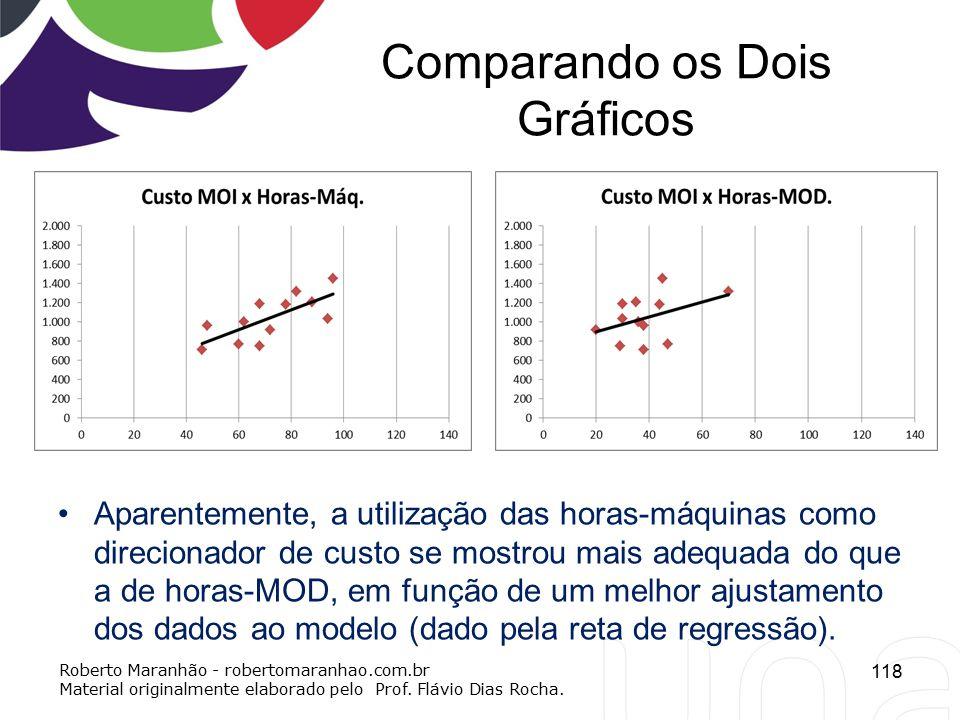 Comparando os Dois Gráficos Aparentemente, a utilização das horas-máquinas como direcionador de custo se mostrou mais adequada do que a de horas-MOD,