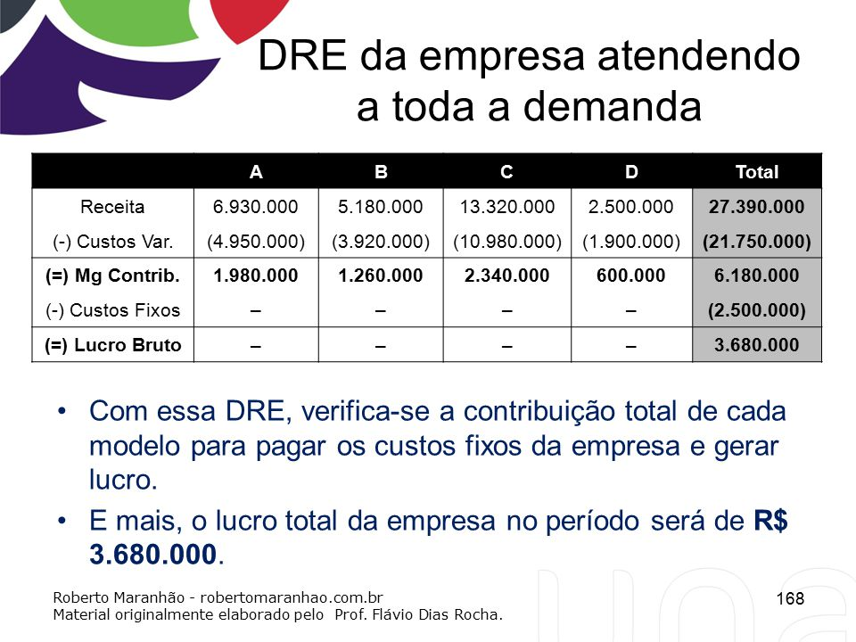 DRE da empresa atendendo a toda a demanda ABCDTotal Receita6.930.0005.180.00013.320.0002.500.00027.390.000 (-) Custos Var.(4.950.000)(3.920.000)(10.98