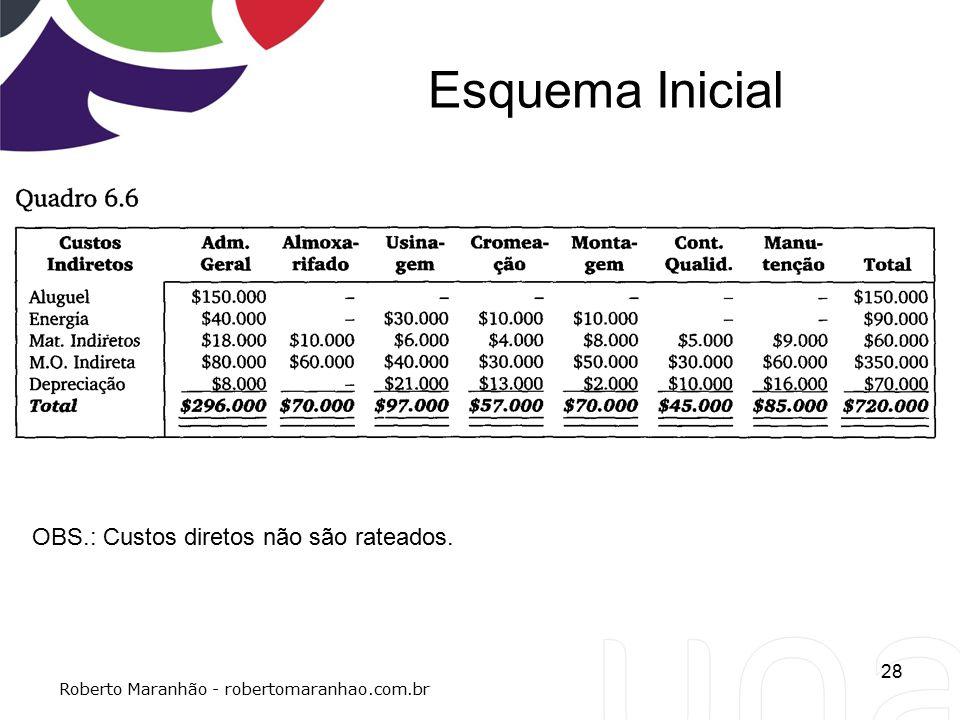 Esquema Inicial 28 Roberto Maranhão - robertomaranhao.com.br OBS.: Custos diretos não são rateados.