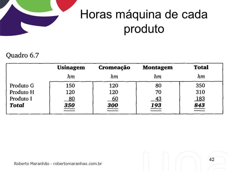 Horas máquina de cada produto 42 Roberto Maranhão - robertomaranhao.com.br