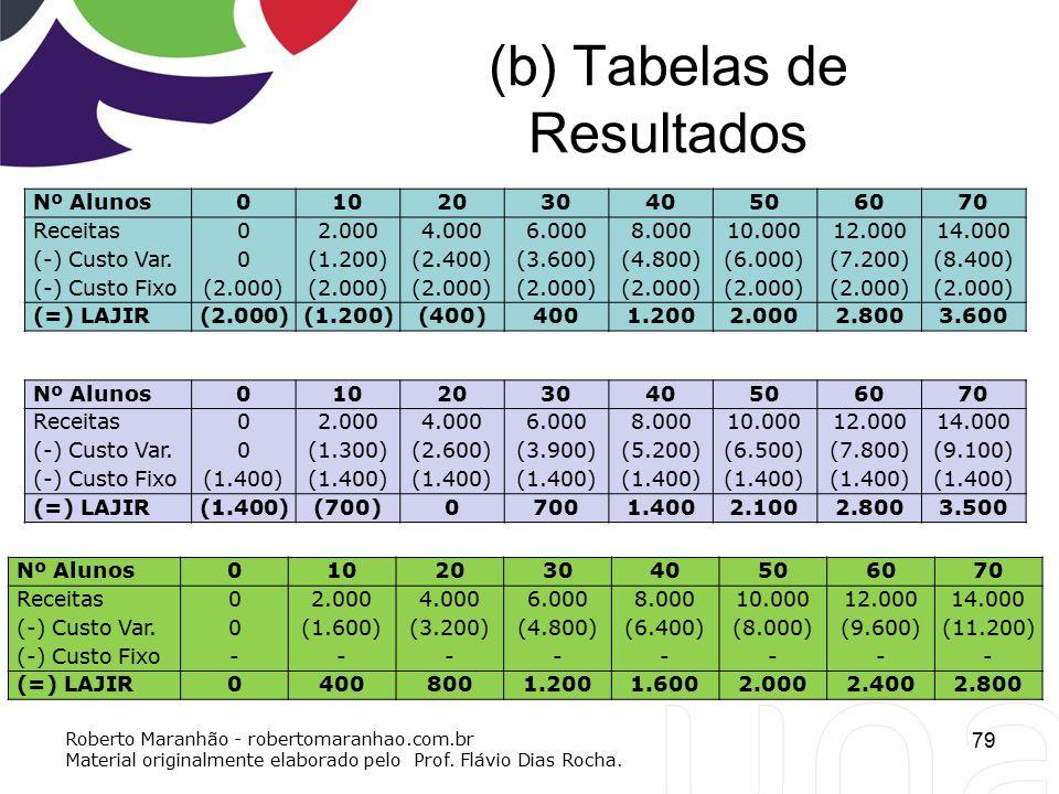 (b) Tabelas de Resultados 79 Nº Alunos010203040506070 Receitas02.0004.0006.0008.00010.00012.00014.000 (-) Custo Var.0(1.200)(2.400)(3.600)(4.800)(6.00