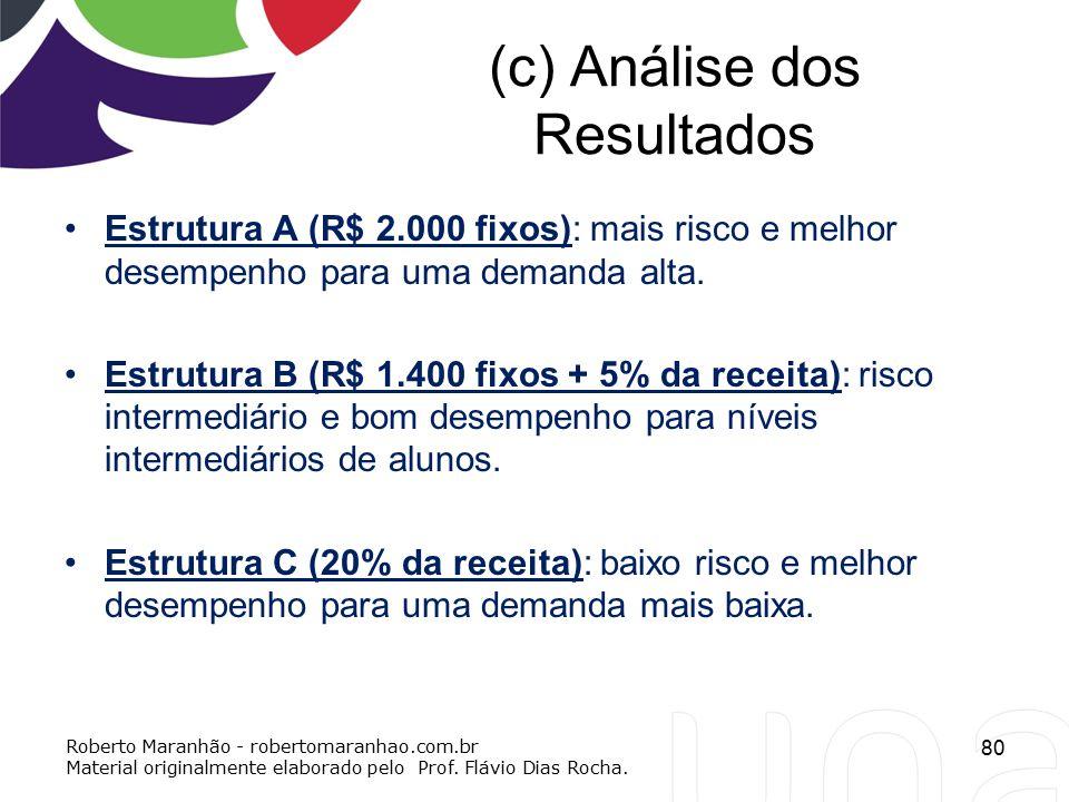 (c) Análise dos Resultados Estrutura A (R$ 2.000 fixos): mais risco e melhor desempenho para uma demanda alta. Estrutura B (R$ 1.400 fixos + 5% da rec