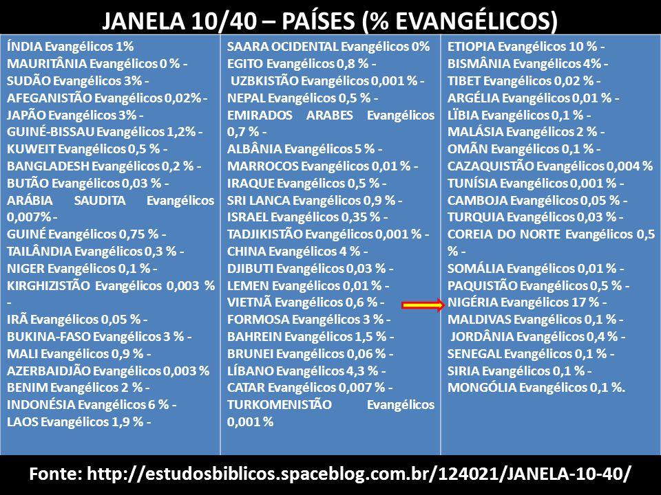 JANELA 10/40 – PAÍSES (% EVANGÉLICOS) ÍNDIA Evangélicos 1% MAURITÂNIA Evangélicos 0 % - SUDÃO Evangélicos 3% - AFEGANISTÃO Evangélicos 0,02% - JAPÃO E