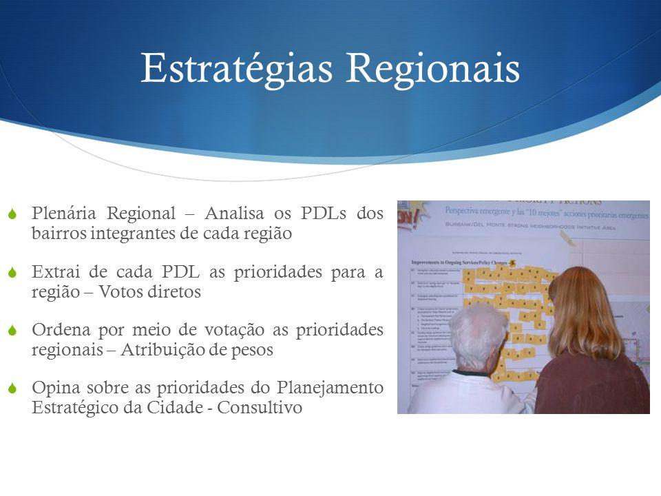 Estratégias Regionais  Plenária Regional – Analisa os PDLs dos bairros integrantes de cada região  Extrai de cada PDL as prioridades para a região – Votos diretos  Ordena por meio de votação as prioridades regionais – Atribuição de pesos  Opina sobre as prioridades do Planejamento Estratégico da Cidade - Consultivo