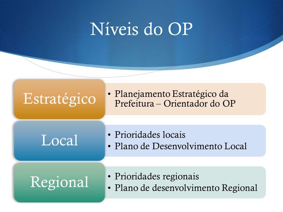 Níveis do OP Planejamento Estratégico da Prefeitura – Orientador do OP Estratégico Prioridades locais Plano de Desenvolvimento Local Local Prioridades regionais Plano de desenvolvimento Regional Regional
