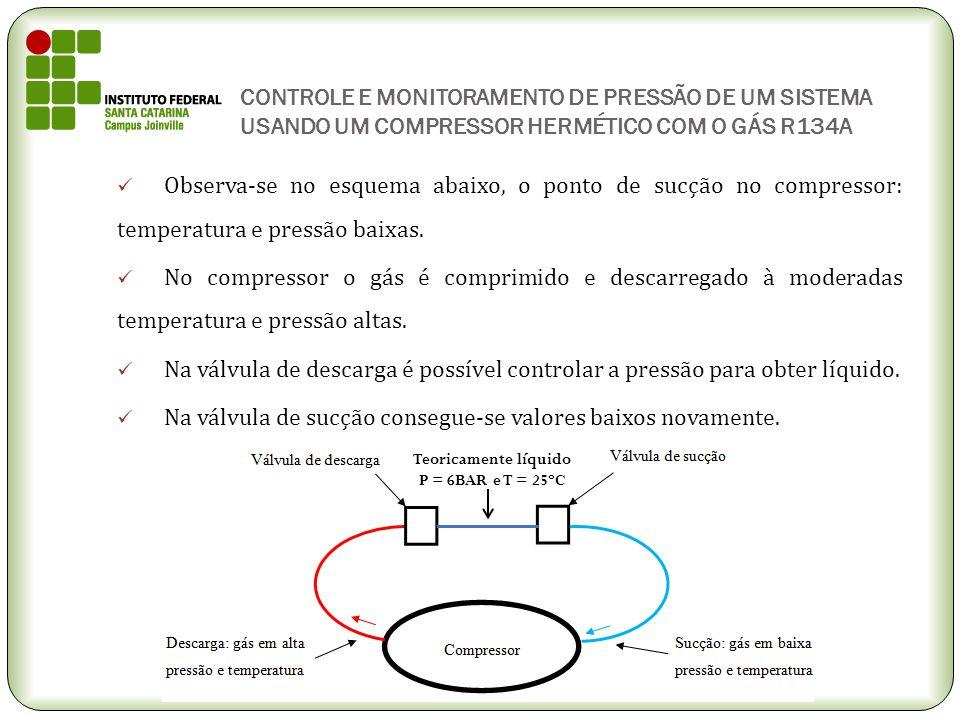 CONTROLE E MONITORAMENTO DE PRESSÃO DE UM SISTEMA USANDO UM COMPRESSOR HERMÉTICO COM O GÁS R134A Observa-se no esquema abaixo, o ponto de sucção no co