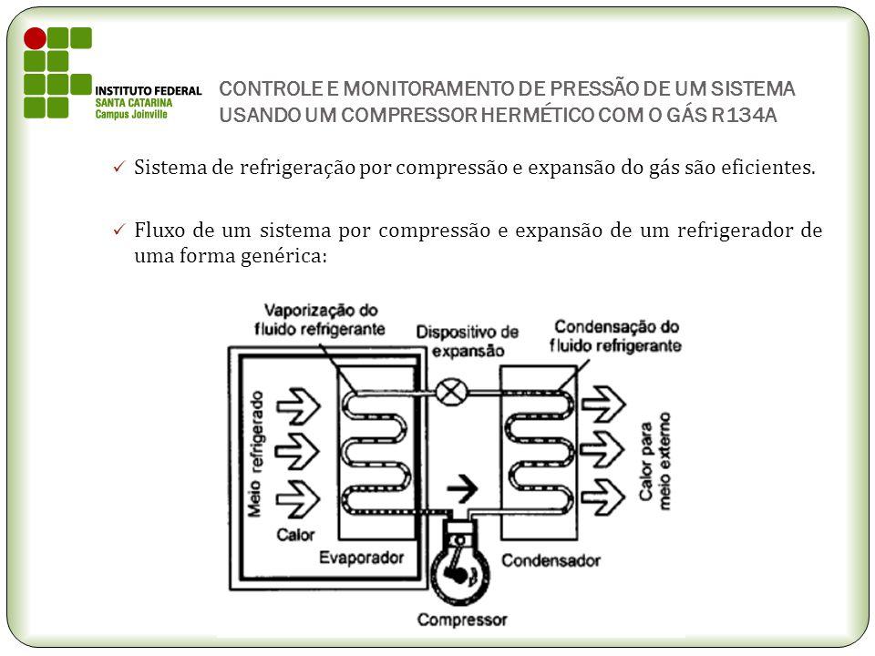 CONTROLE E MONITORAMENTO DE PRESSÃO DE UM SISTEMA USANDO UM COMPRESSOR HERMÉTICO COM O GÁS R134A Sistema de refrigeração por compressão e expansão do