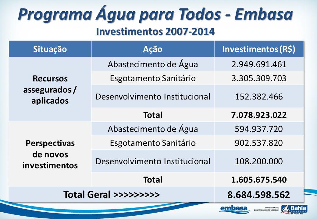 Programa Água para Todos - Embasa Investimentos 2007-2014