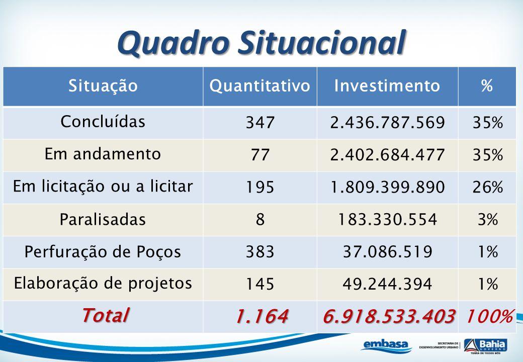 SituaçãoQuantitativoInvestimento% Concluídas3472.436.787.56935% Em andamento772.402.684.47735% Em licitação ou a licitar1951.809.399.89026% Paralisada