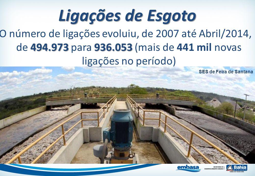 Ligações de Esgoto 494.973 936.053 O número de ligações evoluiu, de 2007 até Abril/2014, de 494.973 para 936.053 (mais de 441 mil novas ligações no pe