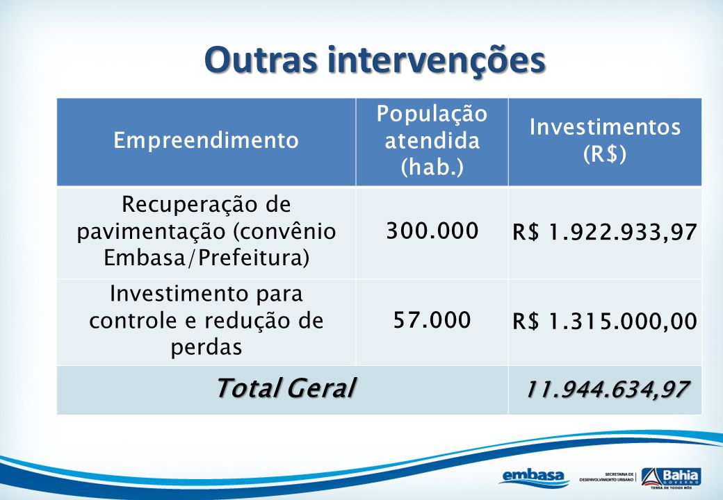 Empreendimento População atendida (hab.) Investimentos (R$) Recuperação de pavimentação (convênio Embasa/Prefeitura) 300.000R$ 1.922.933,97 Investimen