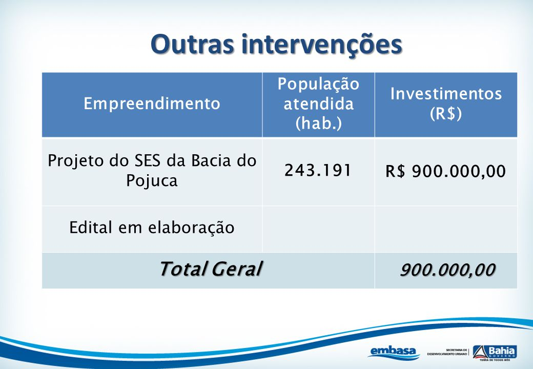 Empreendimento População atendida (hab.) Investimentos (R$) Projeto do SES da Bacia do Pojuca 243.191R$ 900.000,00 Edital em elaboração Total Geral 90