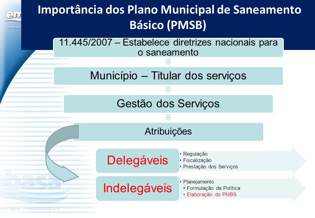 Importância dos PMSB) Importância dos Plano Municipal de Saneamento Básico (PMSB) 11.445/2007 – Estabelece diretrizes nacionais para o saneamento Muni