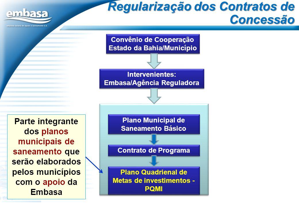 Regularização dos Contratos de Concessão Convênio de Cooperação Estado da Bahia/Município Intervenientes: Embasa/Agência Reguladora Plano Municipal de