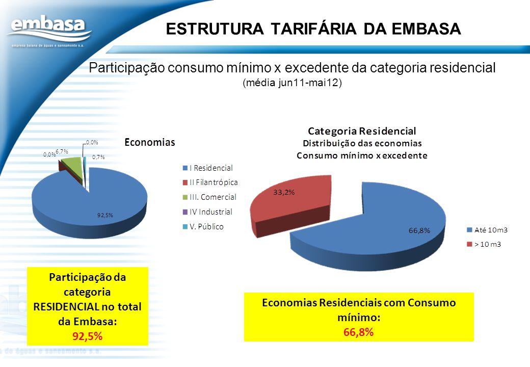 Participação consumo mínimo x excedente da categoria residencial (média jun11-mai12) Participação da categoria RESIDENCIAL no total da Embasa: 92,5% E