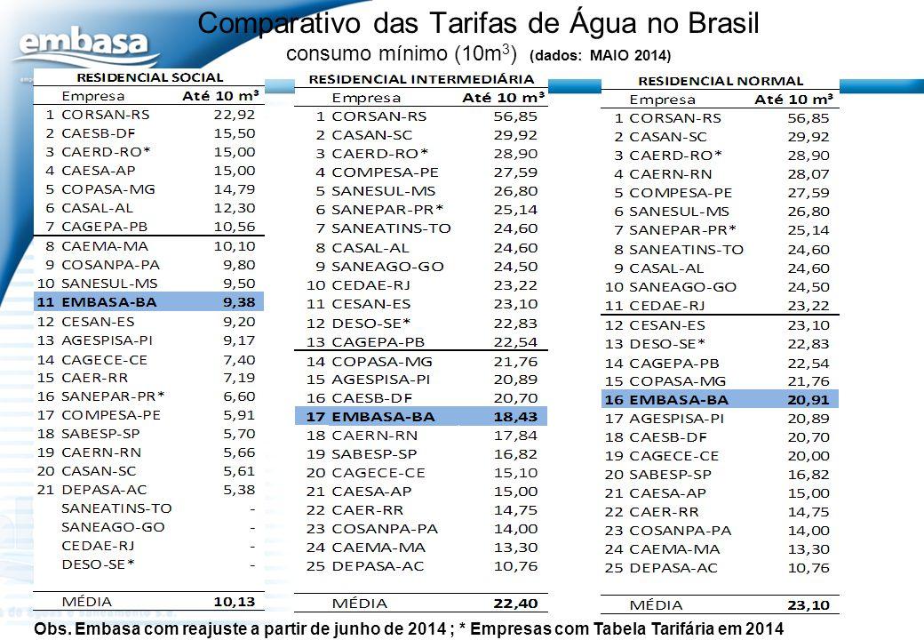 Comparativo das Tarifas de Água no Brasil consumo mínimo (10m 3 ) (dados: MAIO 2014) Obs. Embasa com reajuste a partir de junho de 2014 ; * Empresas c