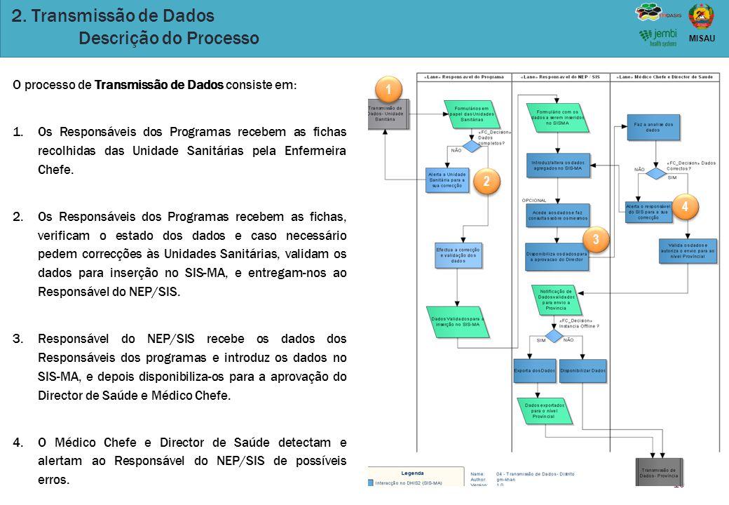 10 MISAU 2. Transmissão de Dados Descrição do Processo O processo de Transmissão de Dados consiste em: 1.Os Responsáveis dos Programas recebem as fich