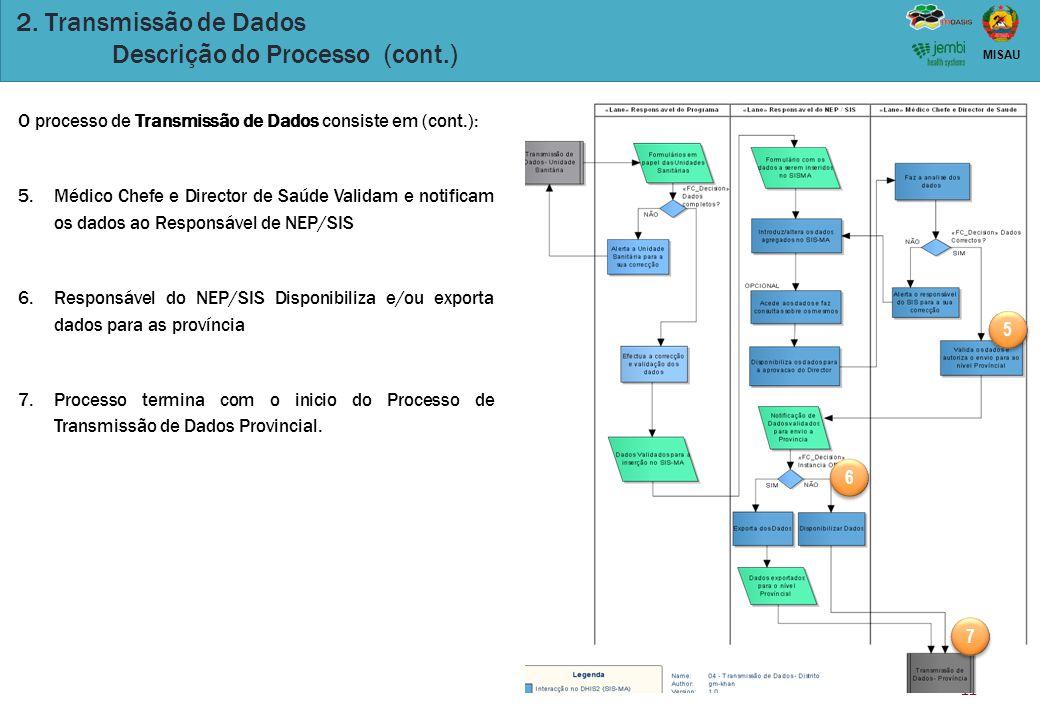 11 MISAU 2. Transmissão de Dados Descrição do Processo (cont.) O processo de Transmissão de Dados consiste em (cont.): 5.Médico Chefe e Director de Sa