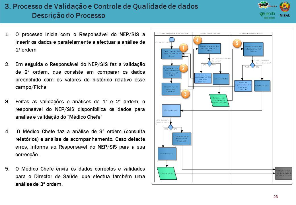 23 MISAU 1 1 2 2 3 3 4 4 5 5 1.O processo inicia com o Responsável do NEP/SIS a inserir os dados e paralelamente a efectuar a análise de 1ª ordem 2.Em