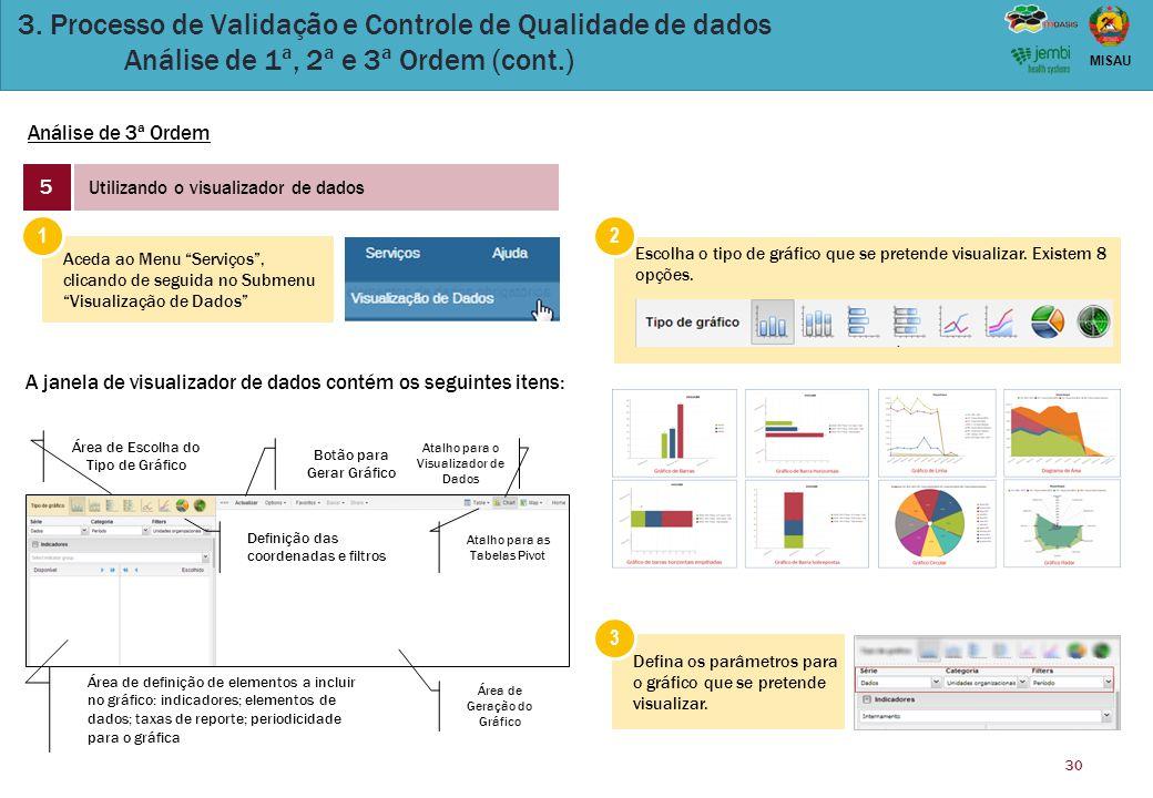 30 MISAU 3. Processo de Validação e Controle de Qualidade de dados Análise de 1ª, 2ª e 3ª Ordem (cont.) Análise de 3ª Ordem 5 Utilizando o visualizado
