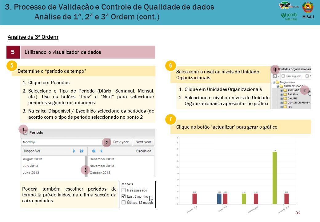 32 MISAU 3. Processo de Validação e Controle de Qualidade de dados Análise de 1ª, 2ª e 3ª Ordem (cont.) Análise de 3ª Ordem 5 Utilizando o visualizado