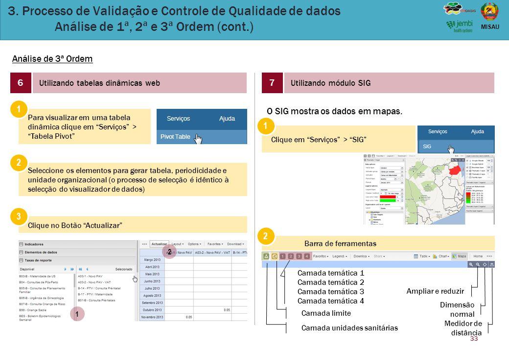 33 MISAU 3. Processo de Validação e Controle de Qualidade de dados Análise de 1ª, 2ª e 3ª Ordem (cont.) Análise de 3ª Ordem 6 Utilizando tabelas dinâm