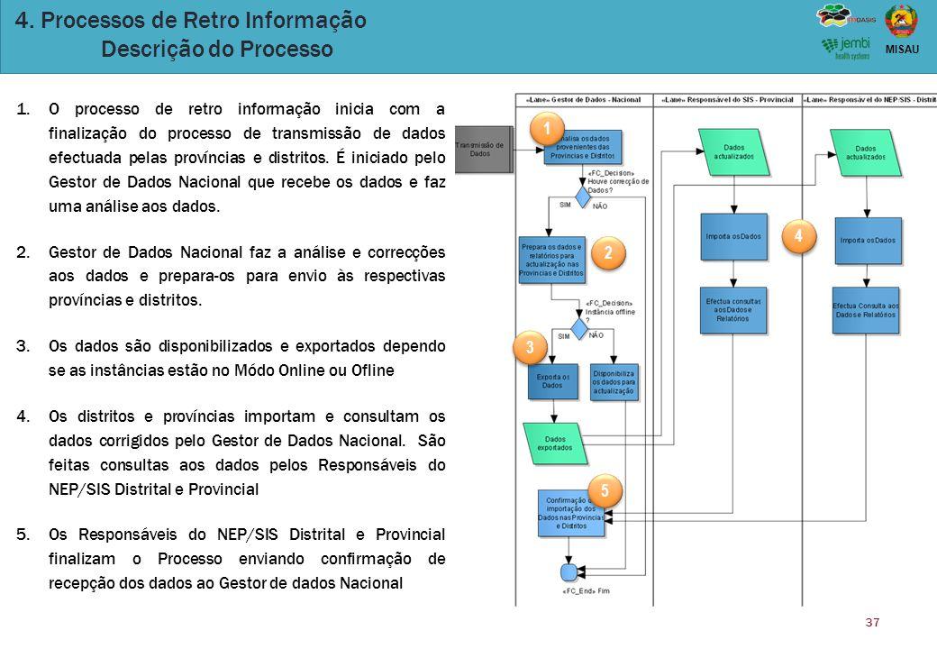 37 MISAU 4. Processos de Retro Informação Descrição do Processo 1.O processo de retro informação inicia com a finalização do processo de transmissão d