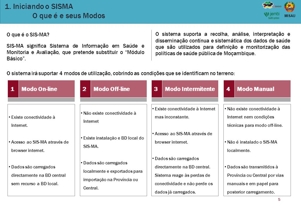 5 MISAU 1. Iniciando o SISMA O que é e seus Modos 1Modo On-line2Modo Off-line3Modo Intermitente4Modo Manual Existe conectividade à Internet. Acesso ao