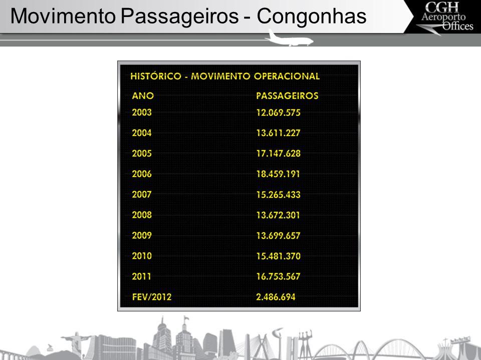 Movimento Passageiros - Congonhas