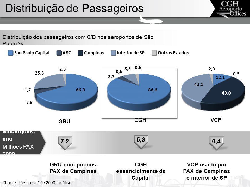 Distribuição de Passageiros Distribuição dos passageiros com 0/D nos aeroportos de São Paulo % *Fonte: Pesquisa O/D 2009; análise de equipe GRU CGHVCP GRU com poucos PAX de Campinas CGH essencialmente da Capital VCP usado por PAX de Campinas e interior de SP Embarques / ano Milhões PAX 2009 66,3 3,9 1,7 25,8 2,3 86,6 3,7 0,6 8,5 0,6 43,0 42,1 2,3 12,1 0,5 São Paulo CapitalABCCampinasInterior de SPOutros Estados