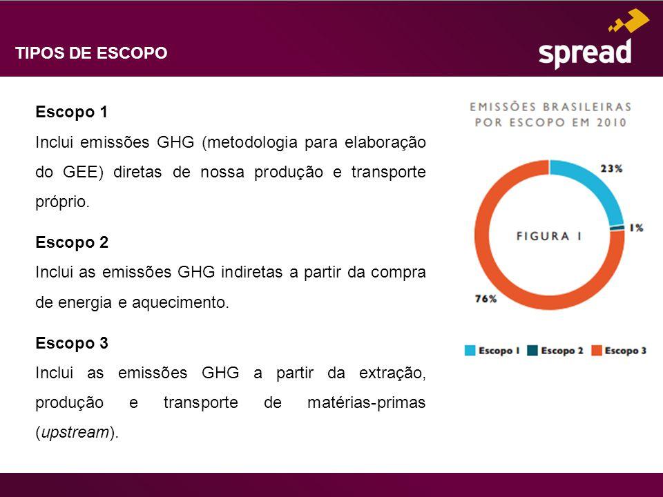 TIPOS DE ESCOPO Escopo 1 Inclui emissões GHG (metodologia para elaboração do GEE) diretas de nossa produção e transporte próprio. Escopo 2 Inclui as e