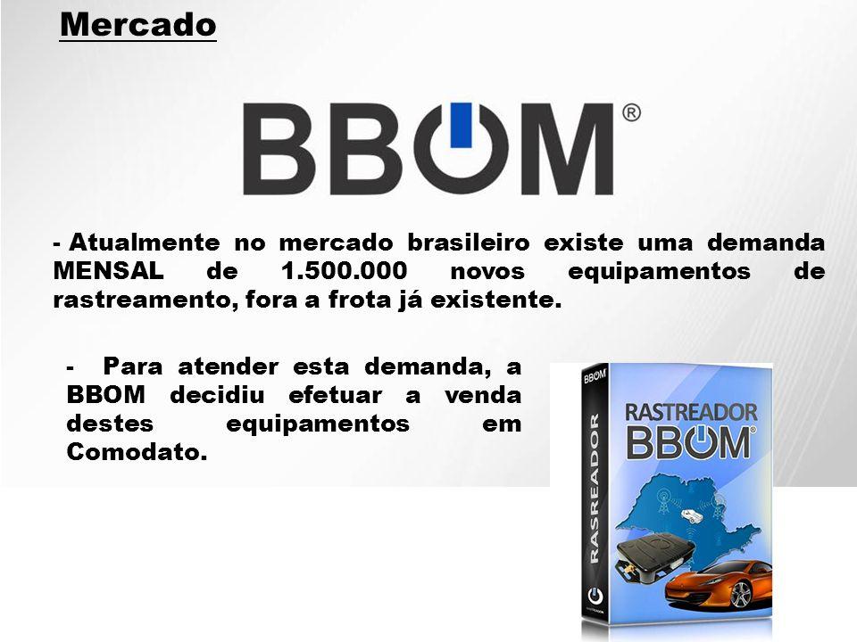 - Atualmente no mercado brasileiro existe uma demanda MENSAL de 1.500.000 novos equipamentos de rastreamento, fora a frota já existente. Mercado - Par