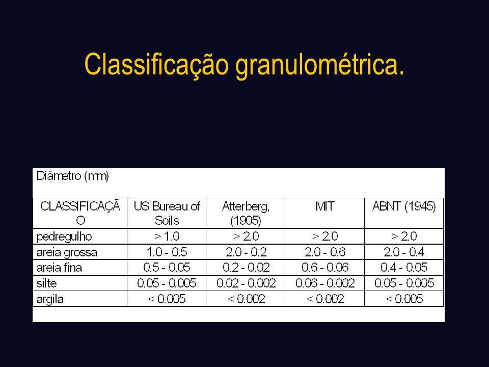 Classificação granulométrica.