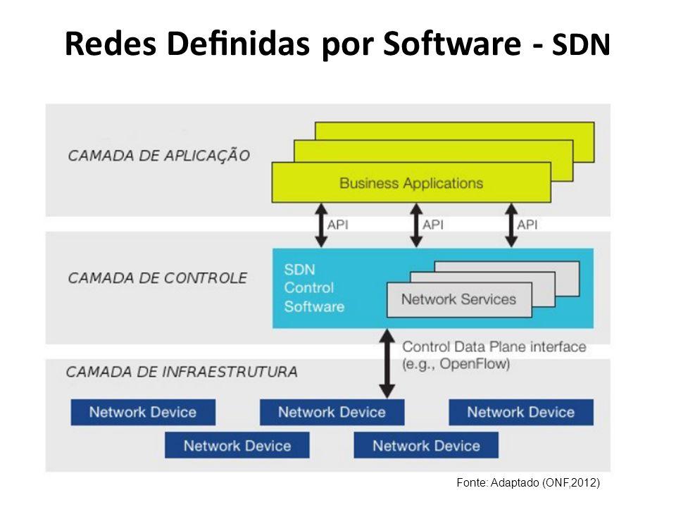 Redes Definidas por Software - SDN Fonte: Adaptado (ONF,2012)