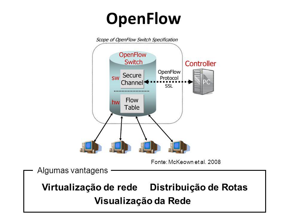 OpenFlow Fonte: McKeown et al. 2008 Virtualização de rede Algumas vantagens Distribuição de Rotas Visualização da Rede
