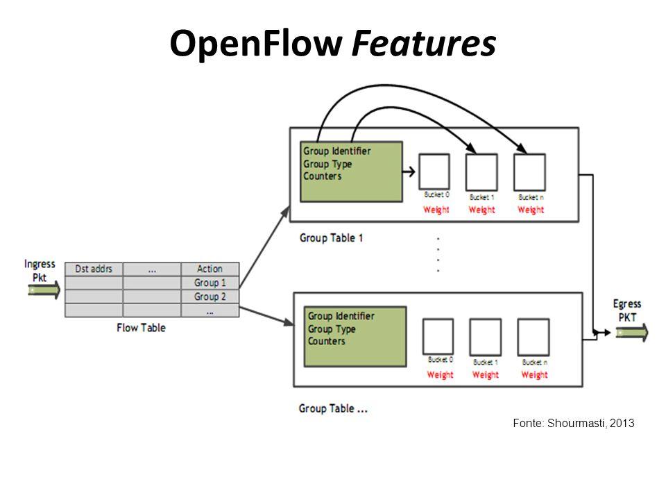 OpenFlow Features Fonte: Shourmasti, 2013
