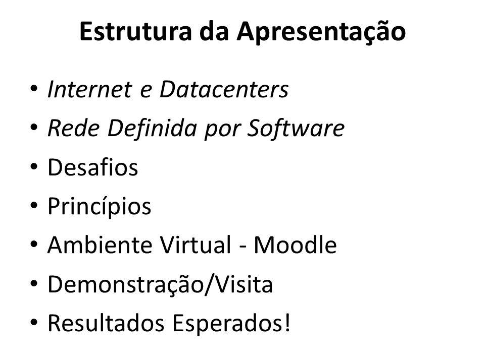 Estrutura da Apresentação Internet e Datacenters Rede Definida por Software Desafios Princípios Ambiente Virtual - Moodle Demonstração/Visita Resultad