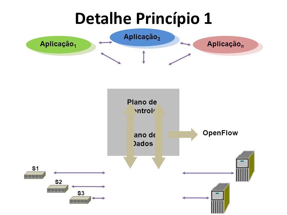 Detalhe Princípio 1 Plano de Controle Plano de Dados Aplicação 1 Aplicação 2 Aplicação n OpenFlow S1 S2 S3